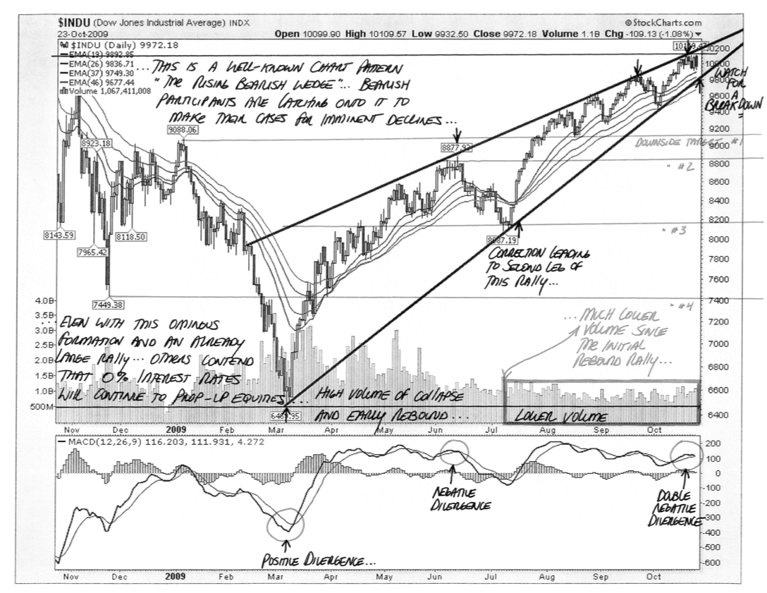 Annotated Rising Bearish Wedge - DJIA