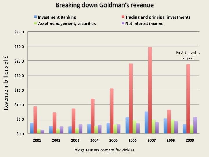 Goldman's revenue