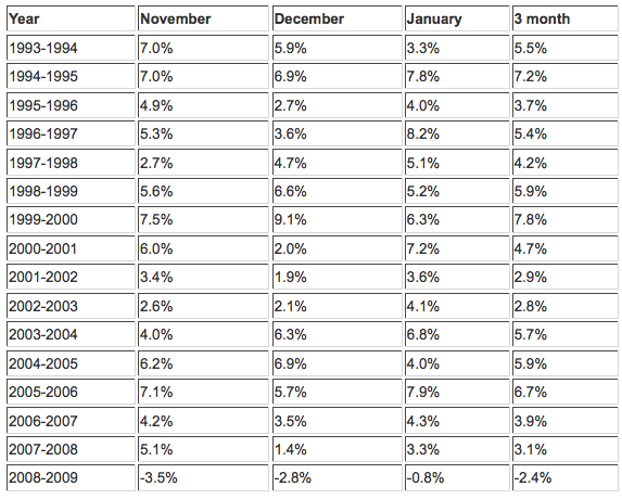 Holiday Sales- Historical Data