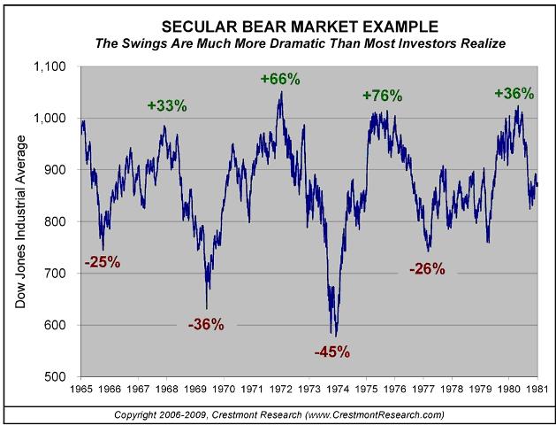 sec bear market