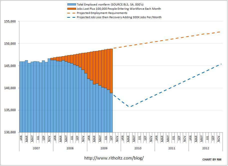 unemployment-dilemma-2009