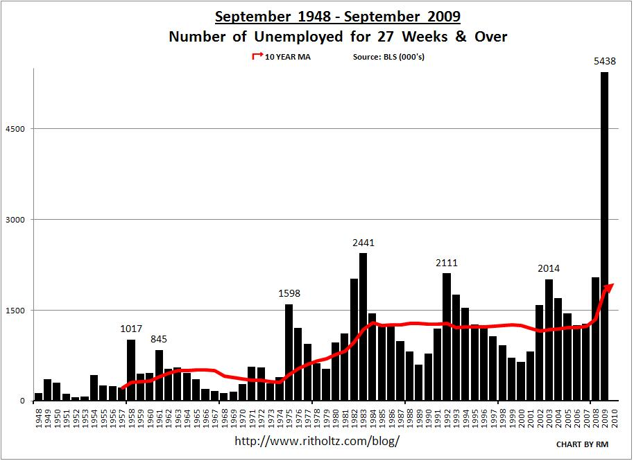 unemployment-september-1948-2009