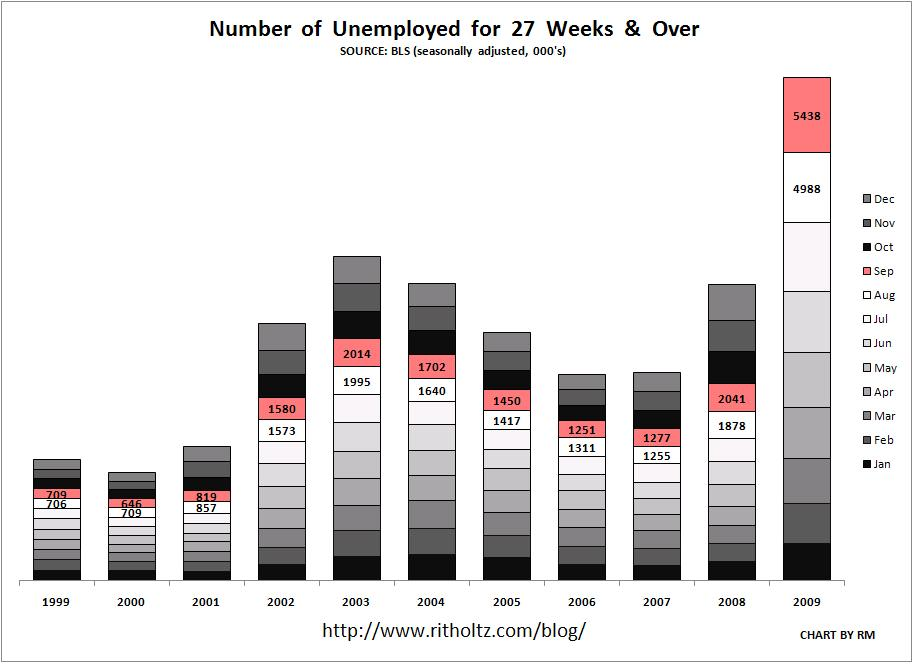 unemployment-september-1999-2009-all-months