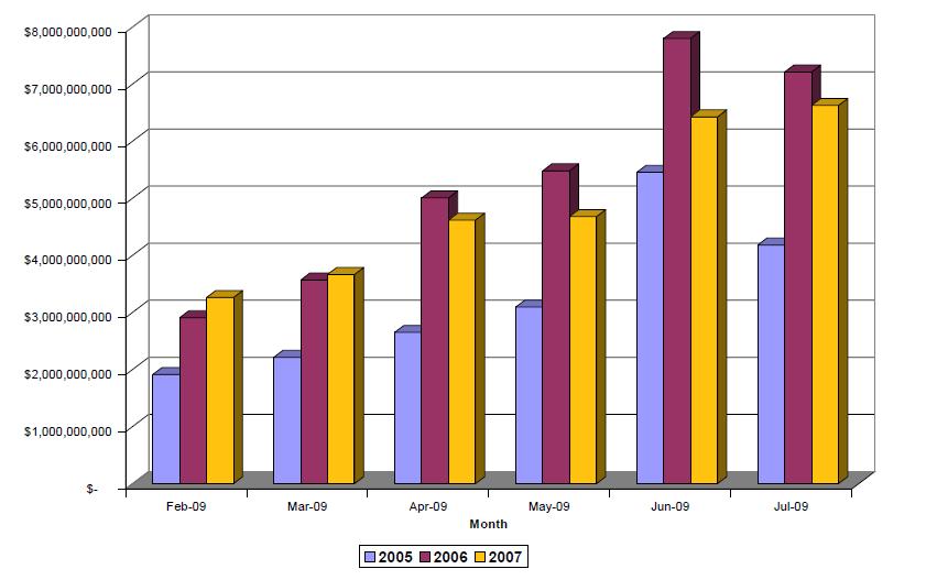 Mortgage delinquencies by vintage year