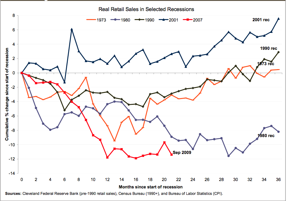 5 Retail Recessions