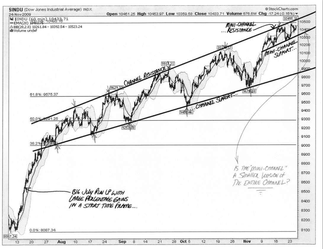 Annotated $INDU - Channel - 11-24-09