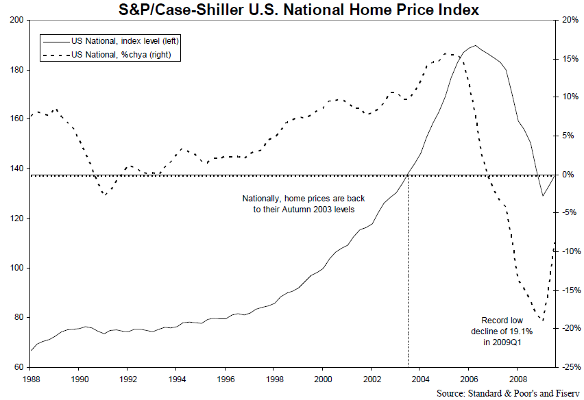 Case Shiller National 9.09