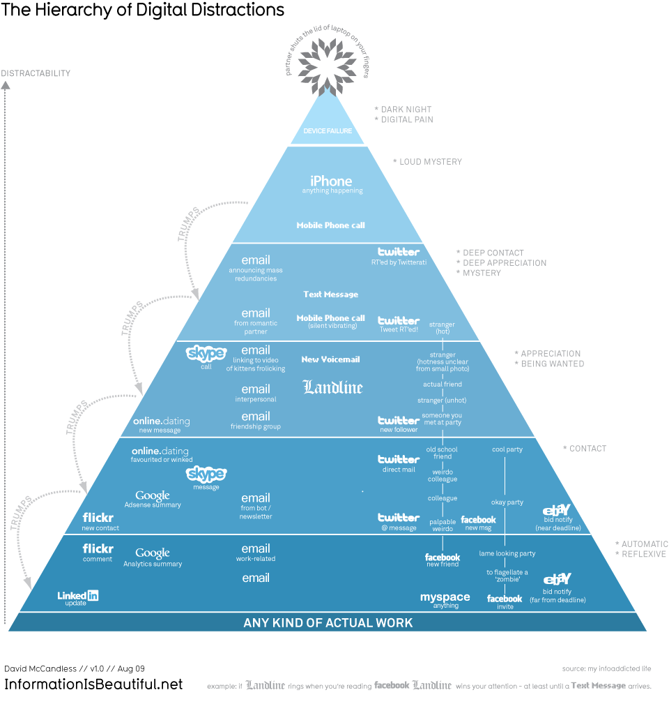 Infographic-Hierarchy-of-Digital-Distractions