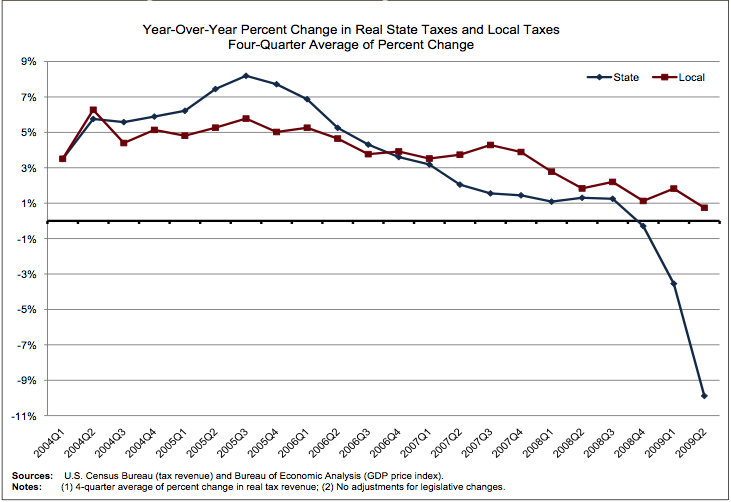 State Taxes Worse Than Local