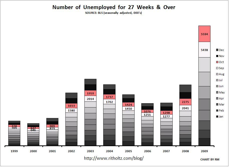 unemployment-october-1999-2009-all-months