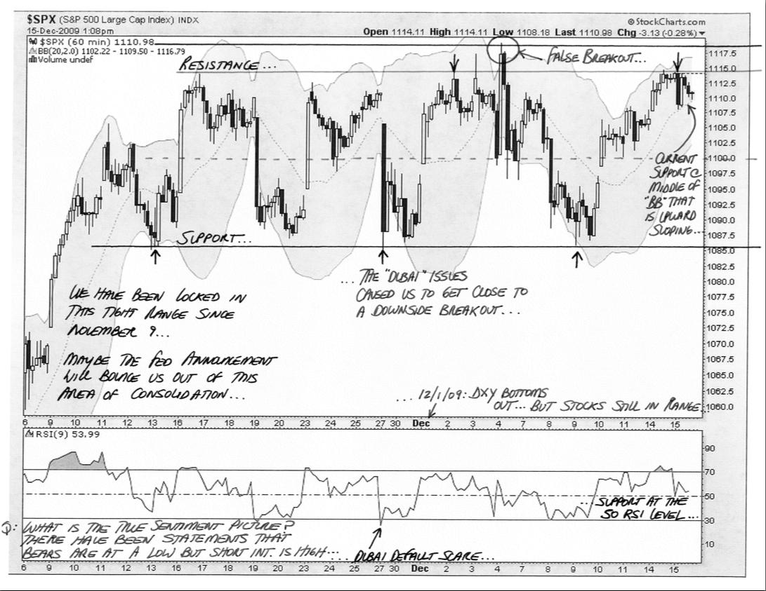 Annotated Rangebound S&P 500
