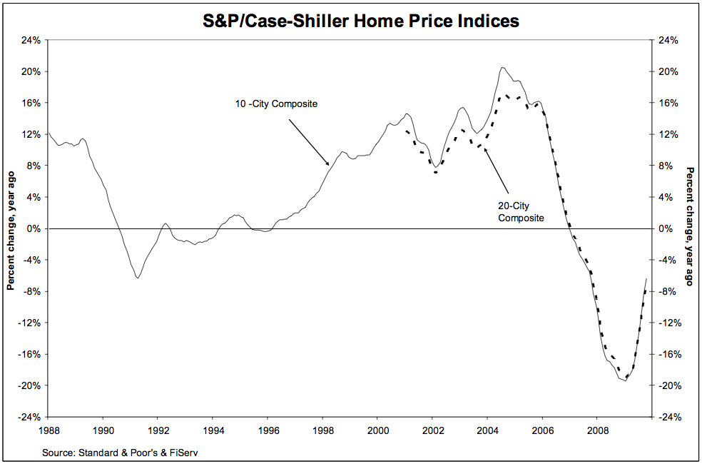 Case-Shiller-October-2009.png