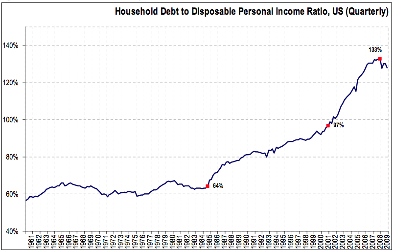 Household Debt to Disposable Personal Income Ratio