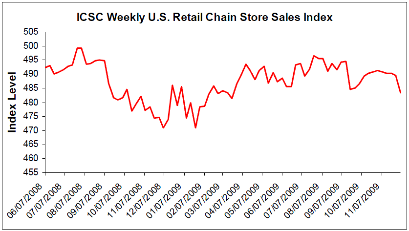 ICSC weekly index 12.07