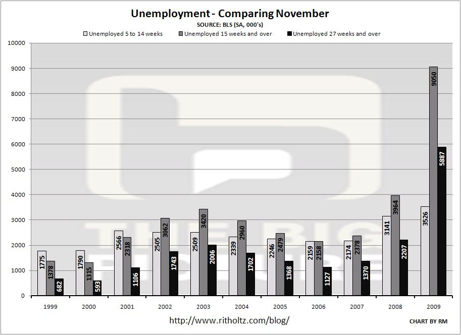 unemployment-5-15-27-2009-november