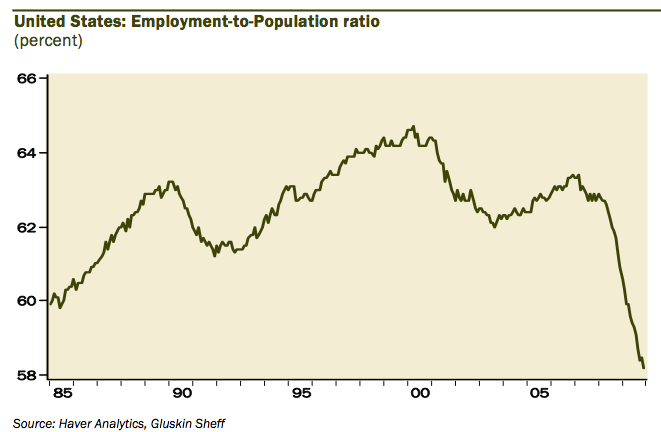 EMPLOYMENT-RATE-58.2.png