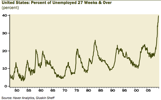 PERCENT-OF-UNEMPLOYED-27-WEEKS-+-40.png