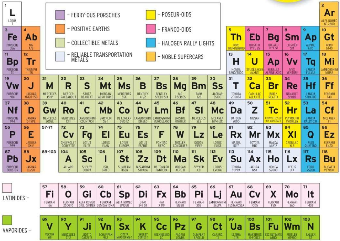 Cd periodic table of sports cars the big picture hat gamestrikefo Gallery