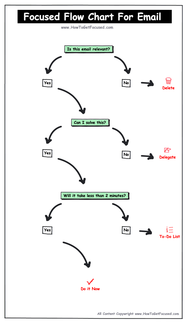 flow chart for email   the big picturesp the wealth