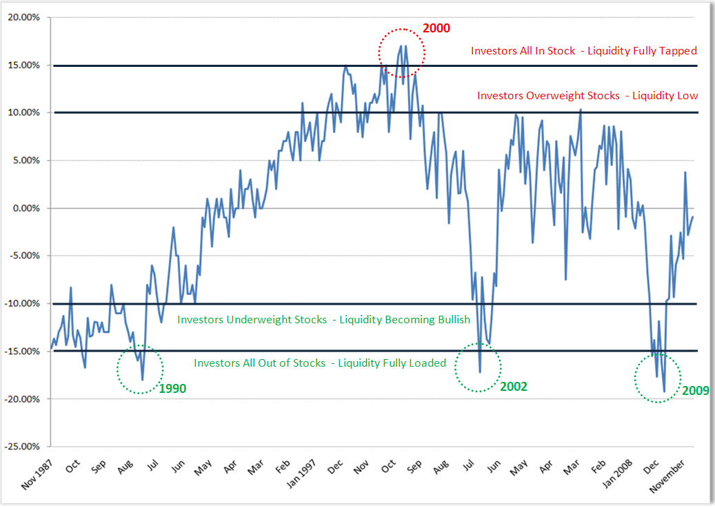 AAII-Equity-Asset-Allocation-Deviation.png