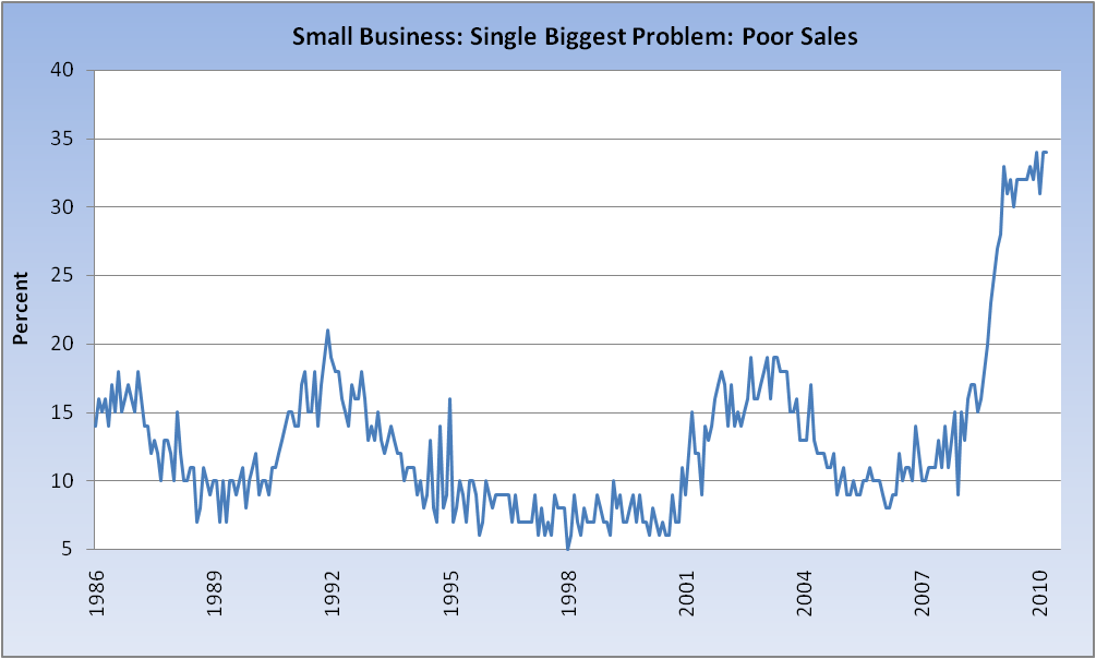 sales for small business