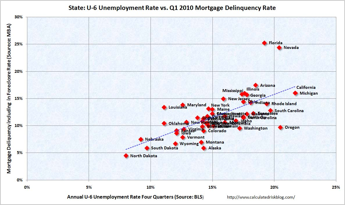 """Bank of North Dakota (BND), only State-Owned bank in US, & """"Unemployment Rate Correlation with Mortgage Delinquency"""" by Barry Ritholtz   Roubini"""