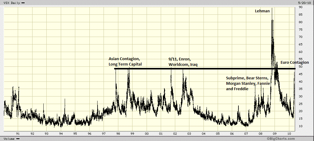 Volatility index 20 year chart the big picture