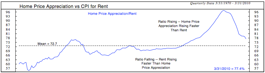 Homes-vs-Rent.png