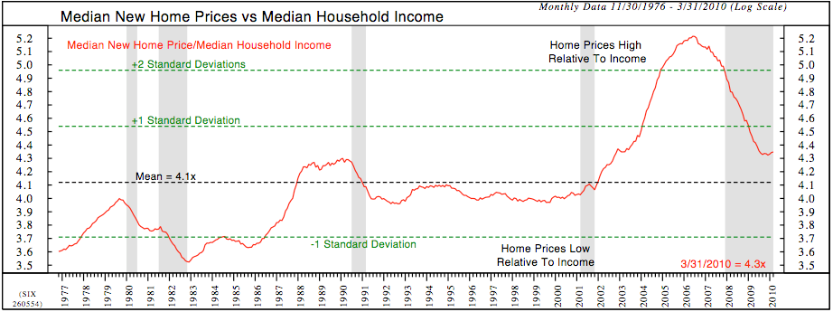 Median-Prices-v-Income.png