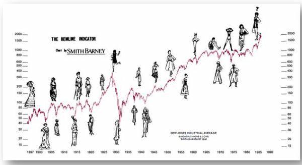 Зависимость экономики от длины юбки