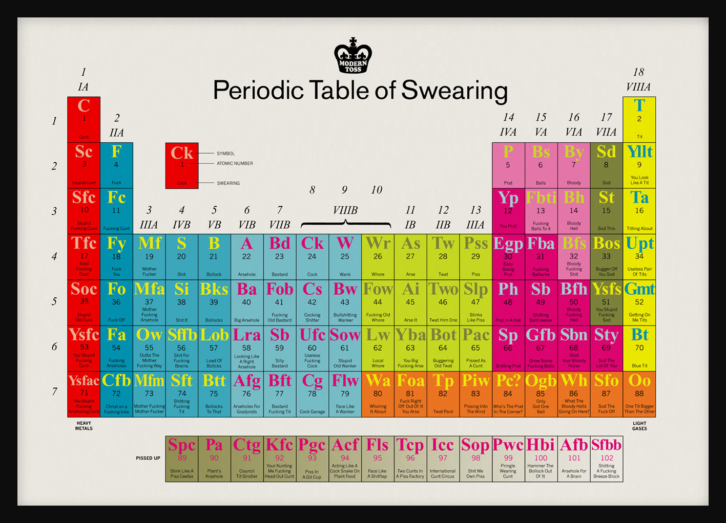 Obsidian wings a periodic table of blog commenters use the periodic table of swearing gamestrikefo Choice Image
