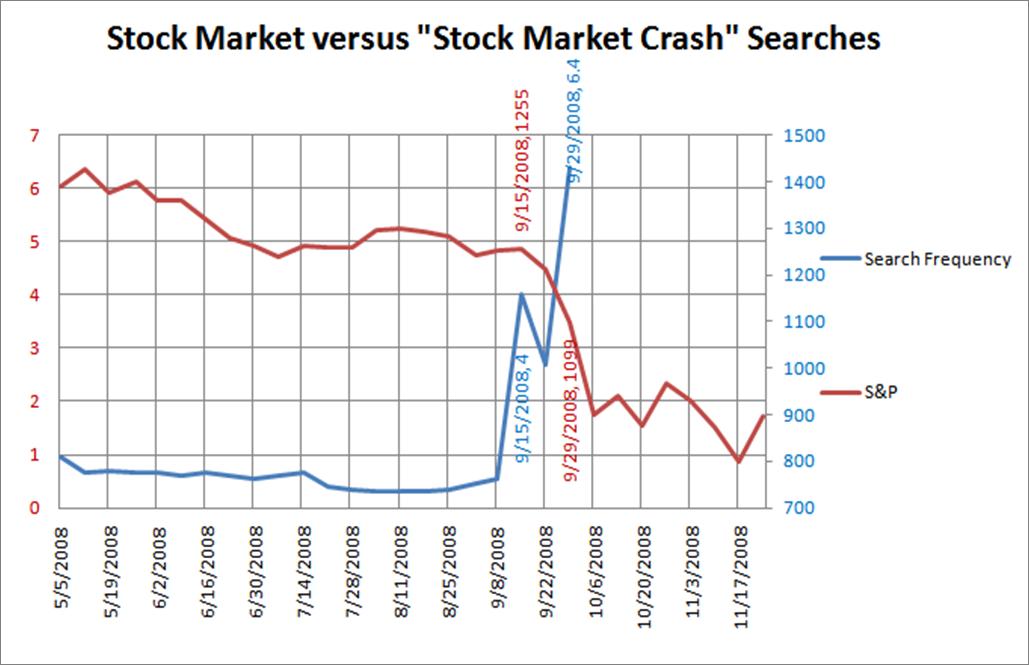 stock market crash graph. September 15th 2008 (chart):
