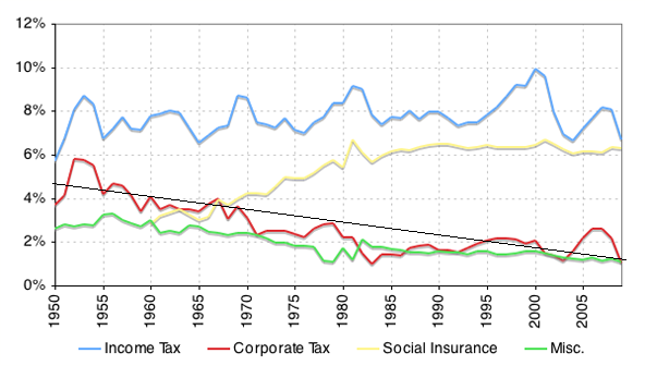 tax revenue and gdp relationship