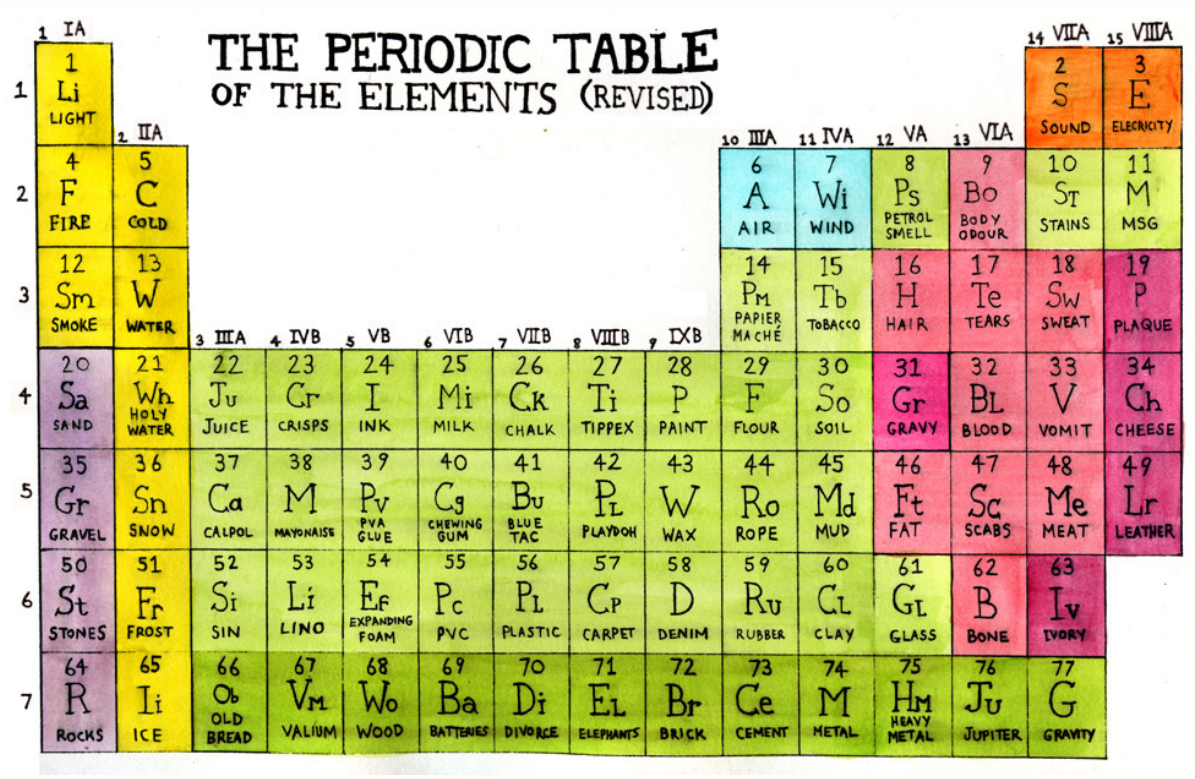 Revised Periodic Table Of Elements The Big Picture