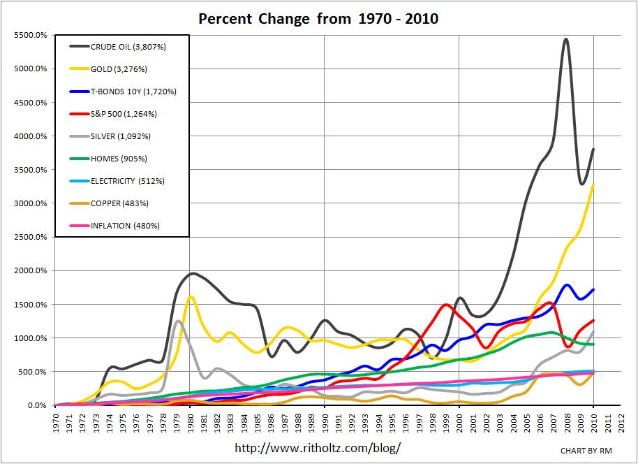 Percent-Change-1970-2010.png