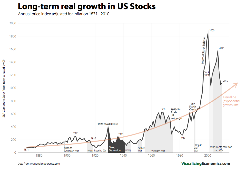 Long term stock market growth 1871 2010 the big picture