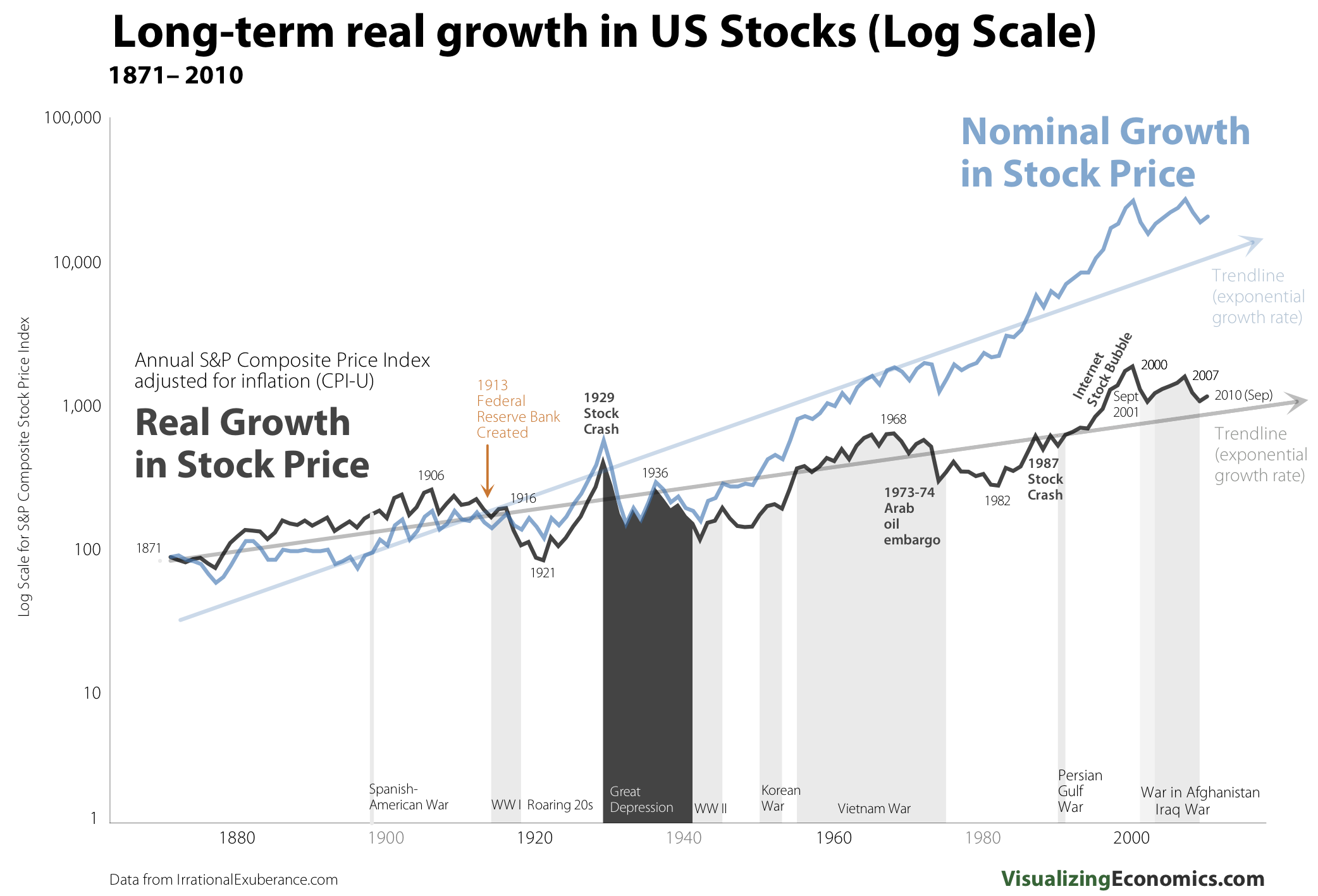 RealNominal_Stock_Growth_Log1.png