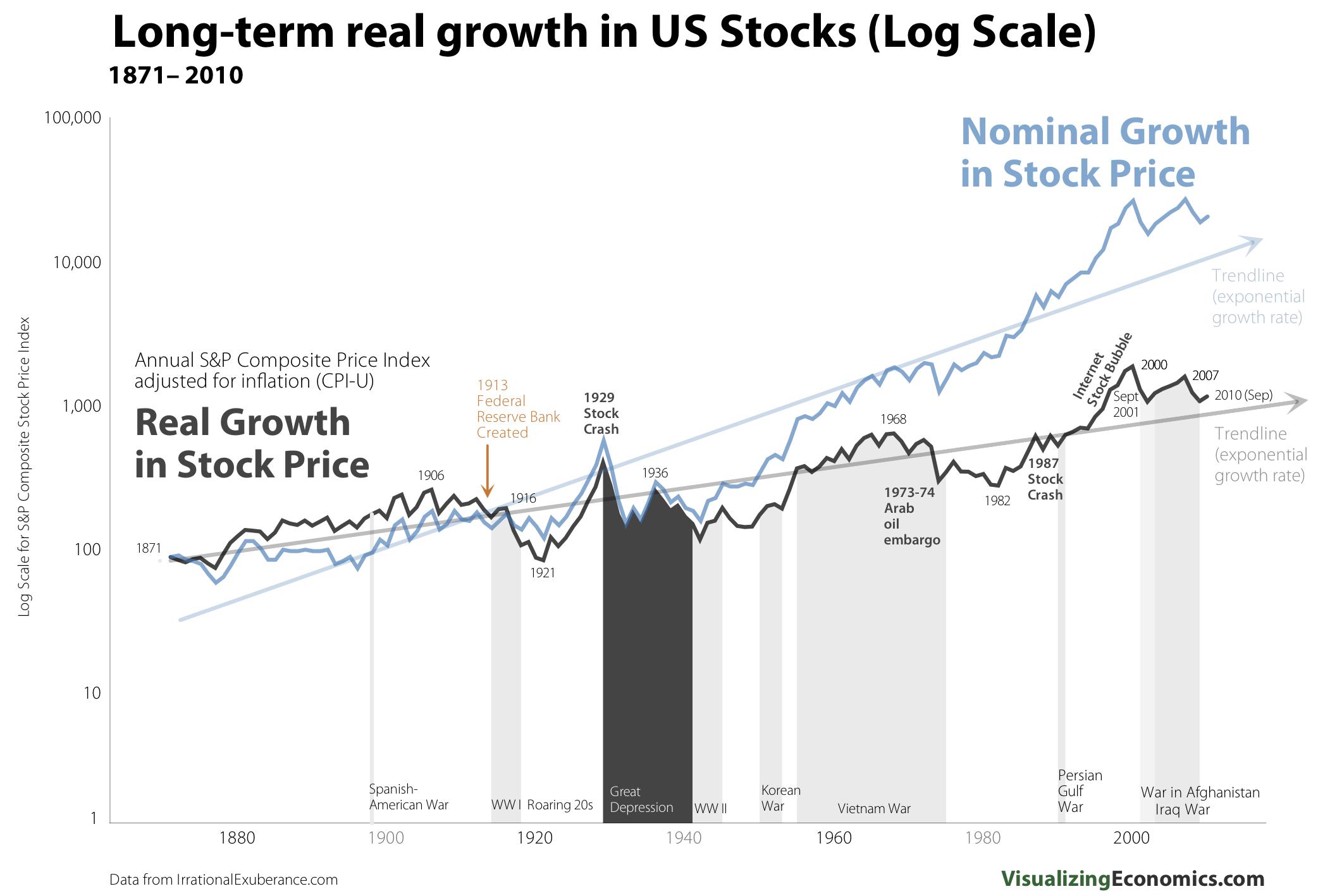 RealNominal_Stock_Growth_Log1.png