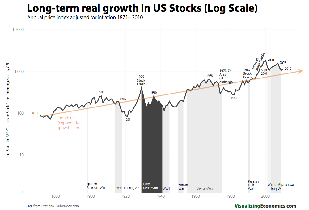 Real_Stock_Growth_Log.png