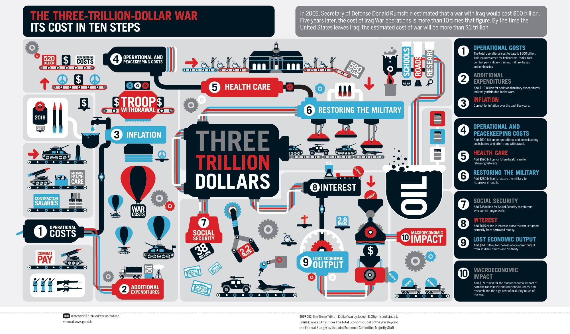 http://www.ritholtz.com/blog/wp-content/uploads/2011/01/threetrilliondollarwar.jpg
