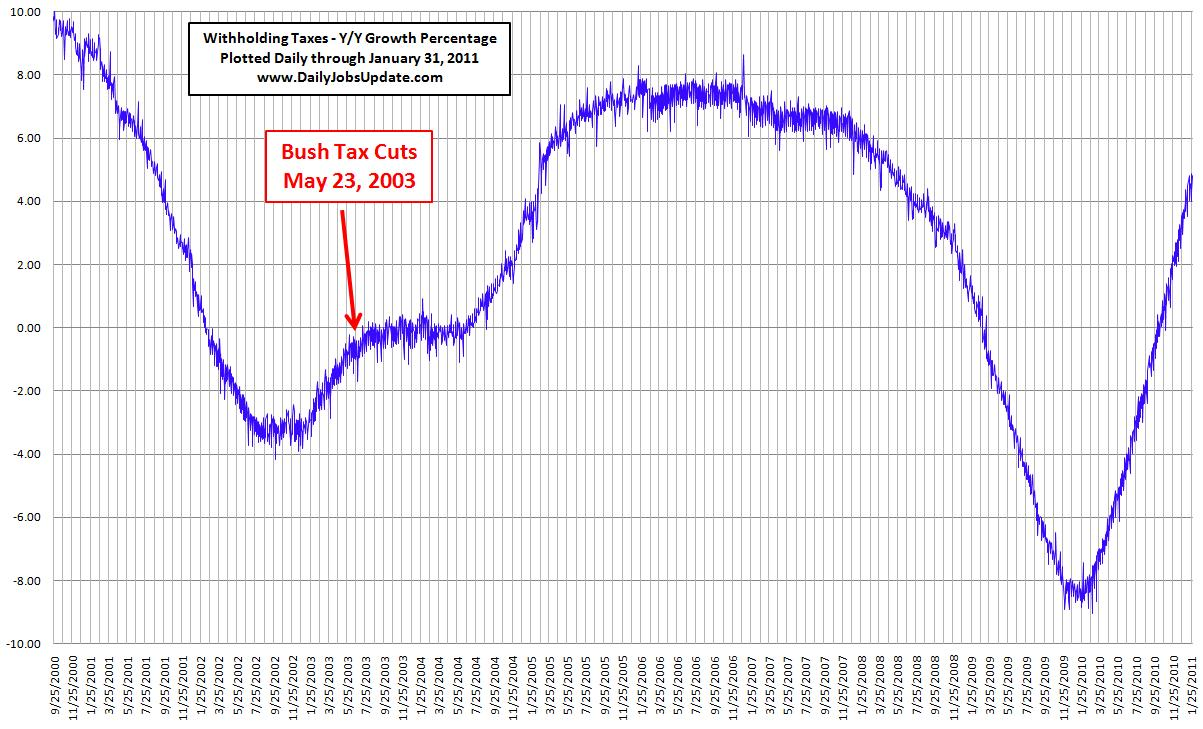 tax growth Don't forget this number: 243 nothing has been vetted more exhaustively than  the relationship between tax policy, jobs and economic growth.