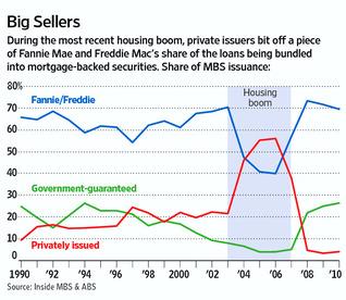 fannie market share