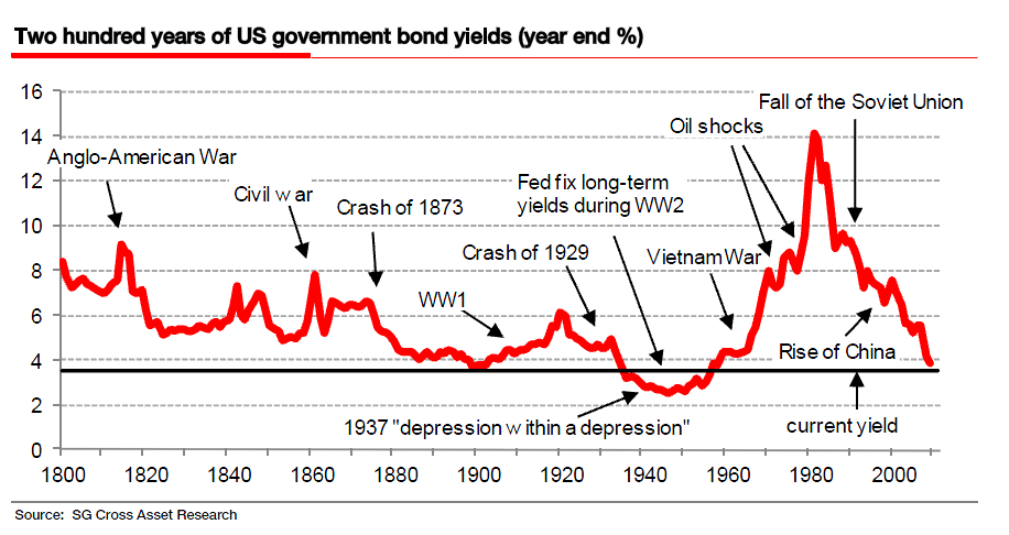an analysis of the linchpin of the government securities market in the united states treasury Us 10y increased 0 percent or 000% to 299 on friday september 14 from 296 in the previous trading session historically, the united states government bond 10y reached an all time high of 1582 in september of 1981 and a record low of 136 in july of 2016.