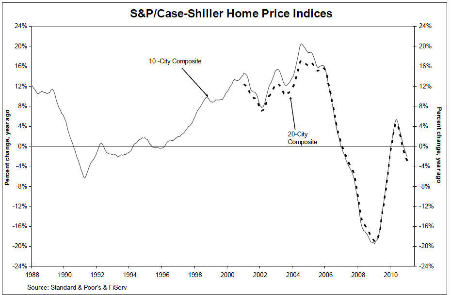case-shiller-Jan-2011.png