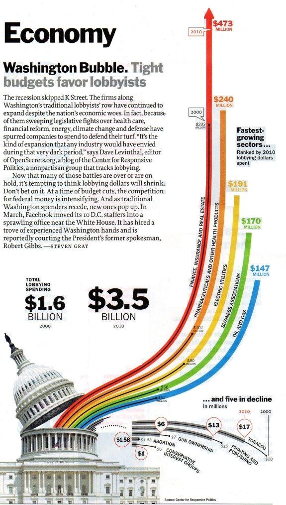 Lobbyism