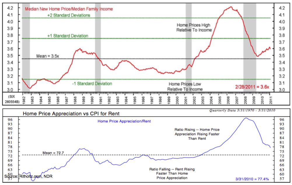 The Angry Bureaucrat: Despite Housing Market Crash, U S