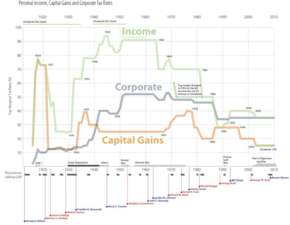 http://ritholtz.com/wp-content/uploads/2011/04/US-tax-rates.png