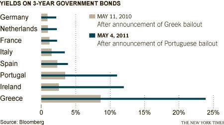 Come evitare il default della grecia con questo mercato?