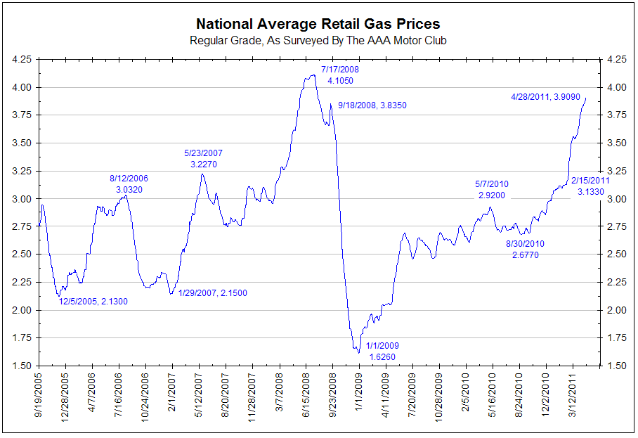 gas prices chart 2011. click for larger chart
