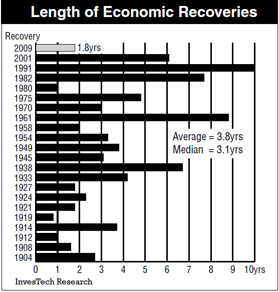 Chart S Of The Day Length Recoveries Interest Rates